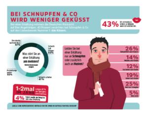 Kin Vergnügen: Bei Erkältung verzichtet fast die Hälfte der Deutschen aufs Küssen