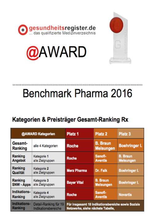 Roche Platz 1: Benchmark Pharma 2016 Rx