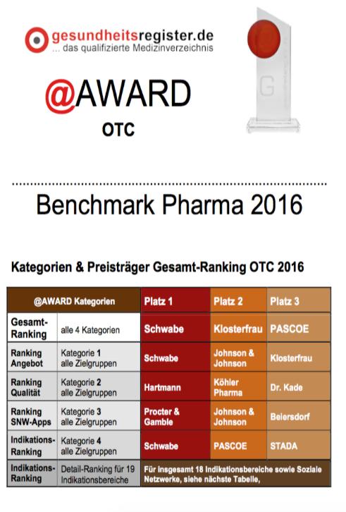 Schwabe Gewinner: Benchmark Pharma 2016 OTC